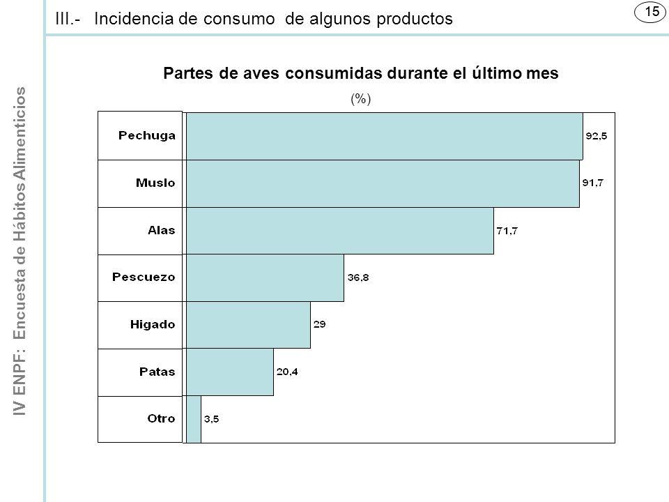 IV ENPF: Encuesta de Hábitos Alimenticios 15 Partes de aves consumidas durante el último mes (%) III.-Incidencia de consumo de algunos productos