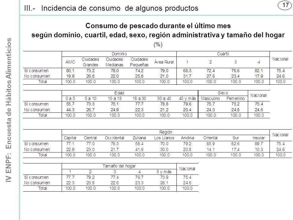 IV ENPF: Encuesta de Hábitos Alimenticios 17 Consumo de pescado durante el último mes según dominio, cuartil, edad, sexo, región administrativa y tamaño del hogar (%) III.-Incidencia de consumo de algunos productos