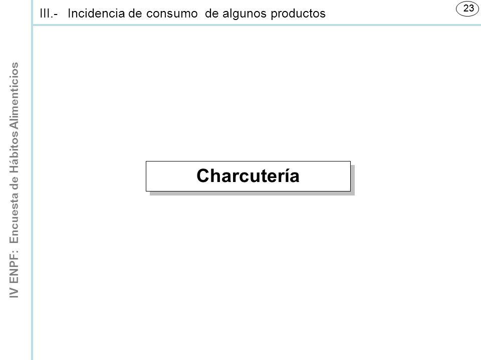 IV ENPF: Encuesta de Hábitos Alimenticios 23 Charcutería III.-Incidencia de consumo de algunos productos