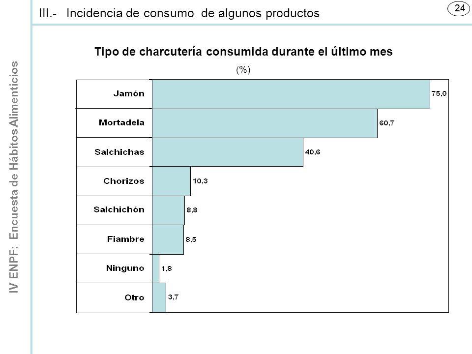 IV ENPF: Encuesta de Hábitos Alimenticios 24 Tipo de charcutería consumida durante el último mes (%) III.-Incidencia de consumo de algunos productos