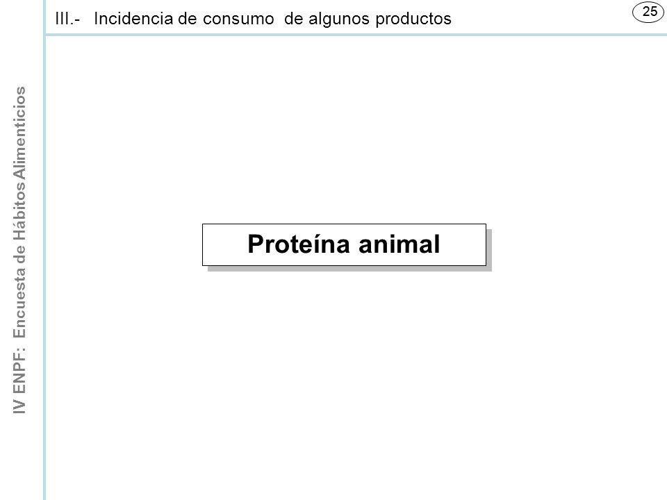 IV ENPF: Encuesta de Hábitos Alimenticios 25 Proteína animal III.-Incidencia de consumo de algunos productos