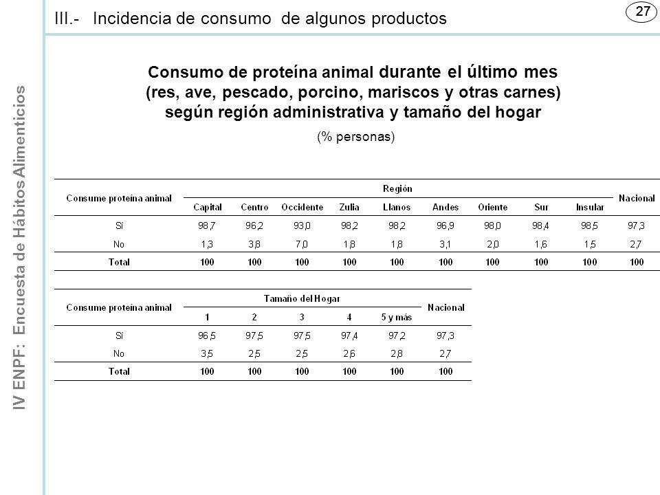 IV ENPF: Encuesta de Hábitos Alimenticios 27 Consumo de proteína animal durante el último mes (res, ave, pescado, porcino, mariscos y otras carnes) según región administrativa y tamaño del hogar (% personas) III.-Incidencia de consumo de algunos productos