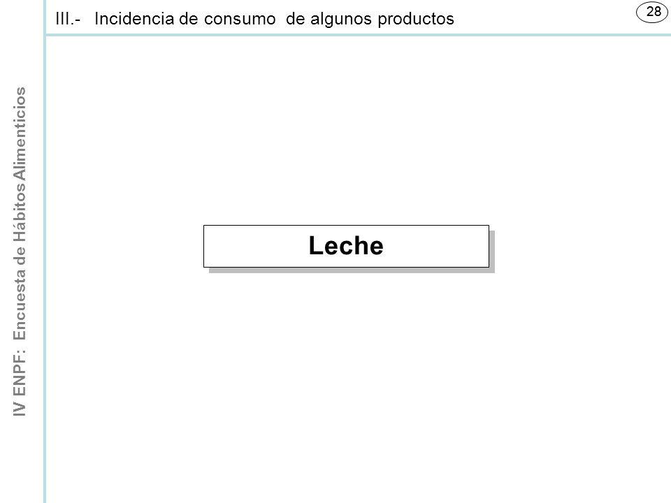 IV ENPF: Encuesta de Hábitos Alimenticios 28 Leche III.-Incidencia de consumo de algunos productos