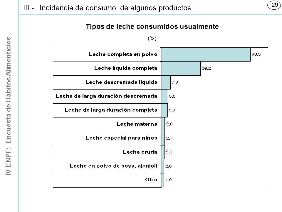 IV ENPF: Encuesta de Hábitos Alimenticios 29 Tipos de leche consumidos usualmente (%) III.-Incidencia de consumo de algunos productos