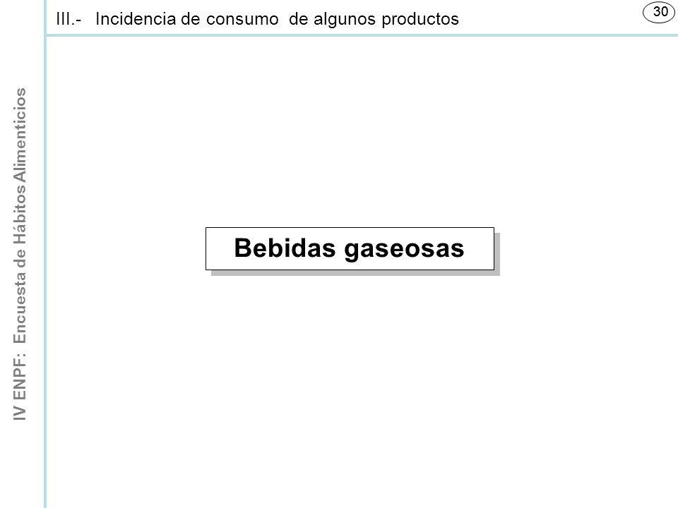 IV ENPF: Encuesta de Hábitos Alimenticios 30 Bebidas gaseosas III.-Incidencia de consumo de algunos productos