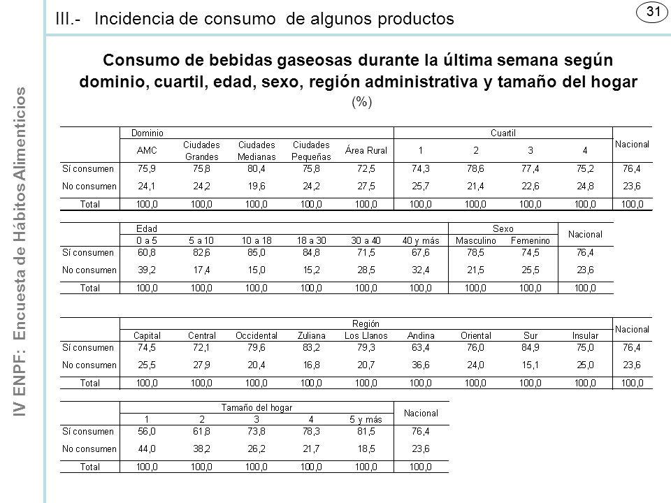 IV ENPF: Encuesta de Hábitos Alimenticios 31 Consumo de bebidas gaseosas durante la última semana según dominio, cuartil, edad, sexo, región administrativa y tamaño del hogar (%) III.-Incidencia de consumo de algunos productos