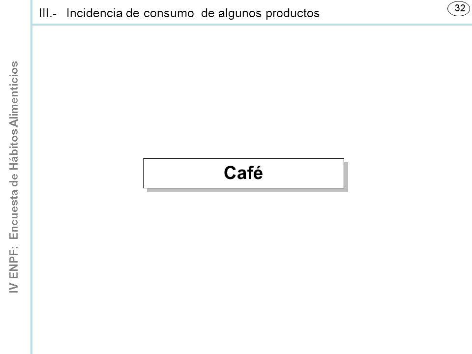 IV ENPF: Encuesta de Hábitos Alimenticios 32 Café III.-Incidencia de consumo de algunos productos