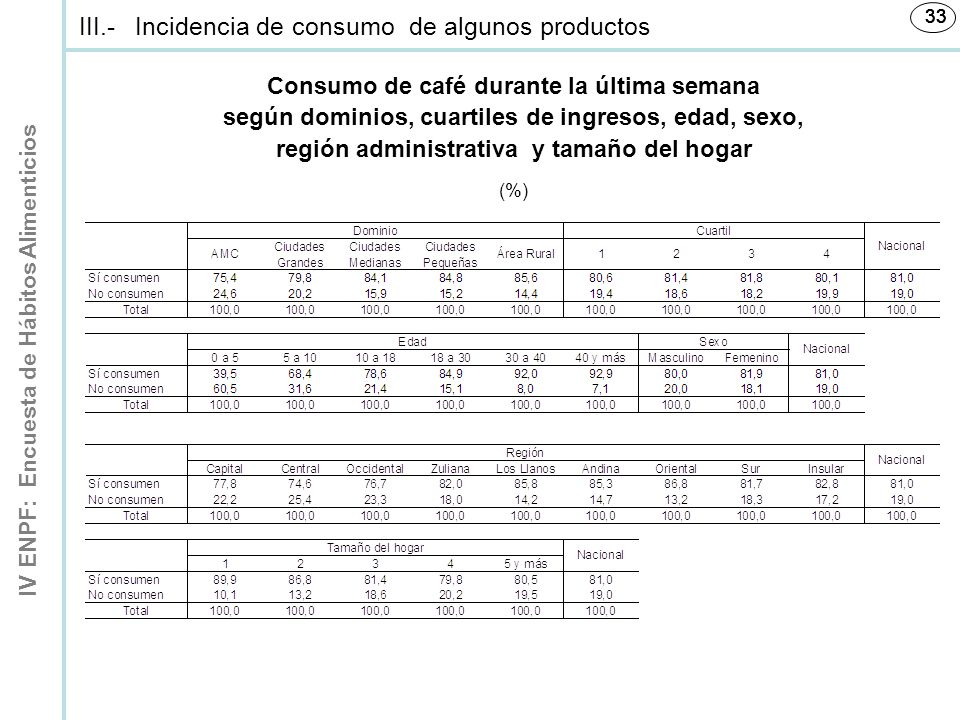 IV ENPF: Encuesta de Hábitos Alimenticios 33 (%) Consumo de café durante la última semana según dominios, cuartiles de ingresos, edad, sexo, región administrativa y tamaño del hogar III.-Incidencia de consumo de algunos productos