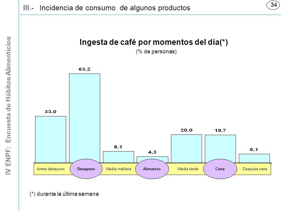 IV ENPF: Encuesta de Hábitos Alimenticios 34 Ingesta de café por momentos del día(*) (% de personas) Antes desayunoMedia mañanaMedia tardeDespués cena III.-Incidencia de consumo de algunos productos Desayuno Almuerzo Cena (*) durante la última semana
