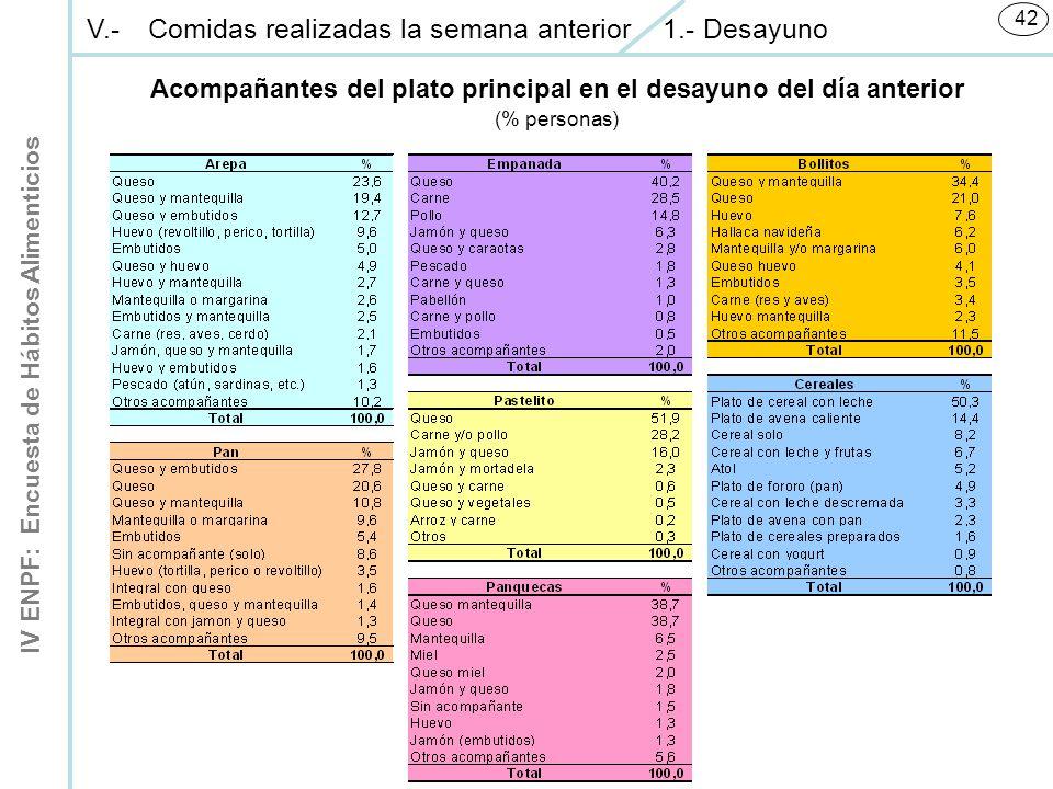 IV ENPF: Encuesta de Hábitos Alimenticios 42 V.-Comidas realizadas la semana anterior 1.- Desayuno Acompañantes del plato principal en el desayuno del día anterior (% personas)