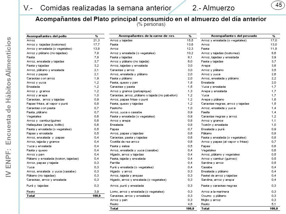 IV ENPF: Encuesta de Hábitos Alimenticios 45 Acompañantes del Plato principal consumido en el almuerzo del día anterior (% personas) V.-Comidas realizadas la semana anterior 2.- Almuerzo