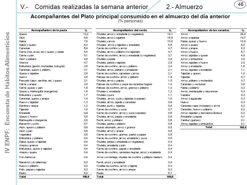 IV ENPF: Encuesta de Hábitos Alimenticios 46 V.-Comidas realizadas la semana anterior 2.- Almuerzo Acompañantes del Plato principal consumido en el almuerzo del día anterior (% personas)