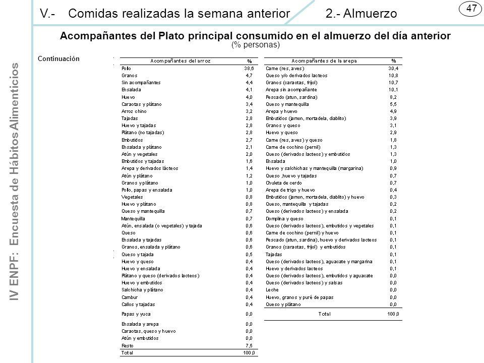 IV ENPF: Encuesta de Hábitos Alimenticios 47 Continuación V.-Comidas realizadas la semana anterior 2.- Almuerzo Acompañantes del Plato principal consumido en el almuerzo del día anterior (% personas)