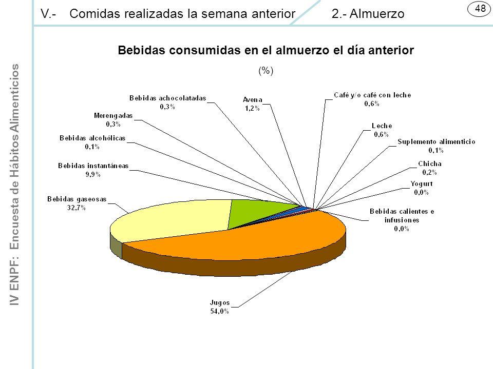 IV ENPF: Encuesta de Hábitos Alimenticios 48 Bebidas consumidas en el almuerzo el día anterior (%) V.-Comidas realizadas la semana anterior 2.- Almuerzo