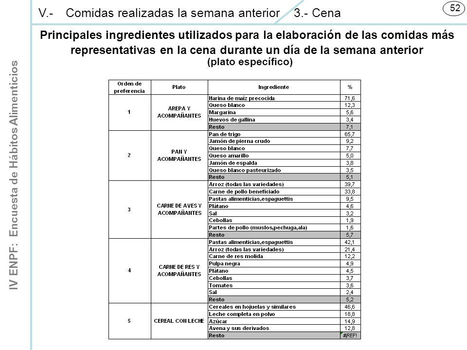 IV ENPF: Encuesta de Hábitos Alimenticios 52 (plato específico) V.-Comidas realizadas la semana anterior 3.- Cena Principales ingredientes utilizados para la elaboración de las comidas más representativas en la cena durante un día de la semana anterior