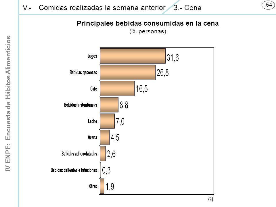 IV ENPF: Encuesta de Hábitos Alimenticios 54 Principales bebidas consumidas en la cena (% personas) V.-Comidas realizadas la semana anterior 3.- Cena