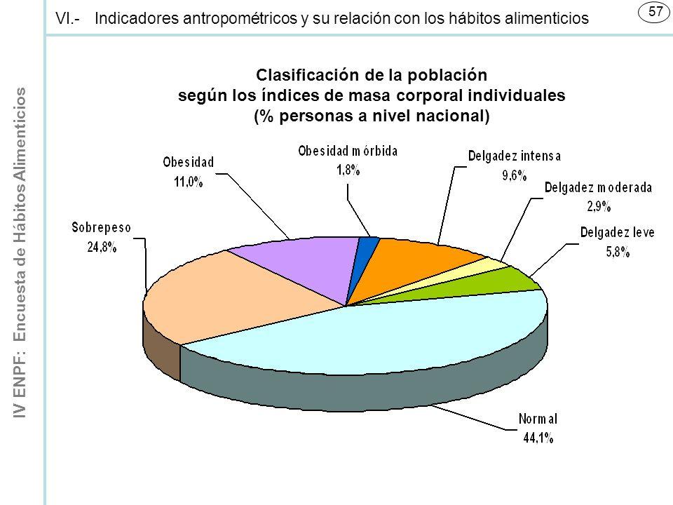 IV ENPF: Encuesta de Hábitos Alimenticios 57 Clasificación de la población según los índices de masa corporal individuales (% personas a nivel nacional) VI.-Indicadores antropométricos y su relación con los hábitos alimenticios