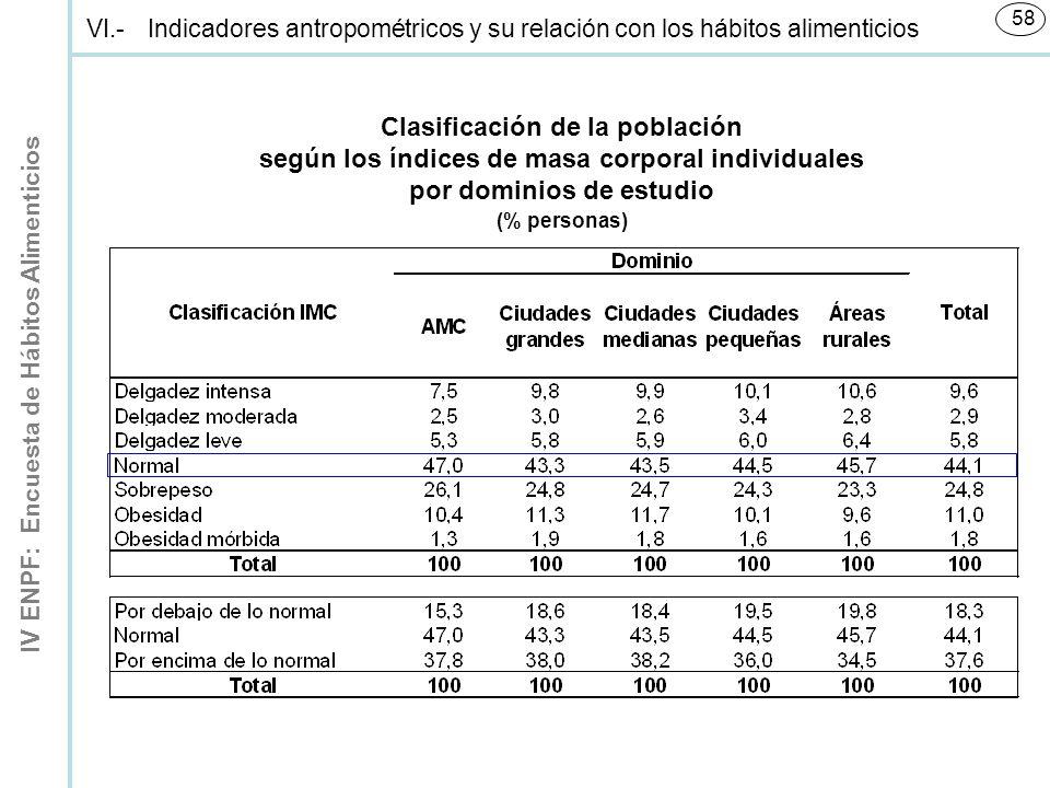 IV ENPF: Encuesta de Hábitos Alimenticios 58 (% personas) Clasificación de la población según los índices de masa corporal individuales por dominios de estudio VI.-Indicadores antropométricos y su relación con los hábitos alimenticios