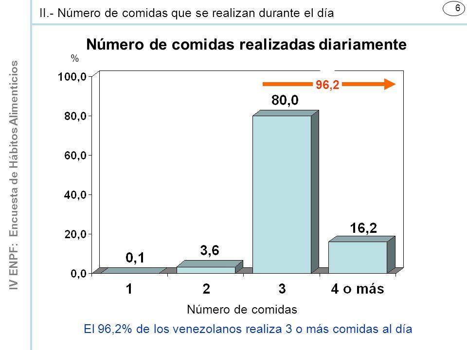 IV ENPF: Encuesta de Hábitos Alimenticios 6 Número de comidas realizadas diariamente Número de comidas % 96,2 II.- Número de comidas que se realizan durante el día El 96,2% de los venezolanos realiza 3 o más comidas al día