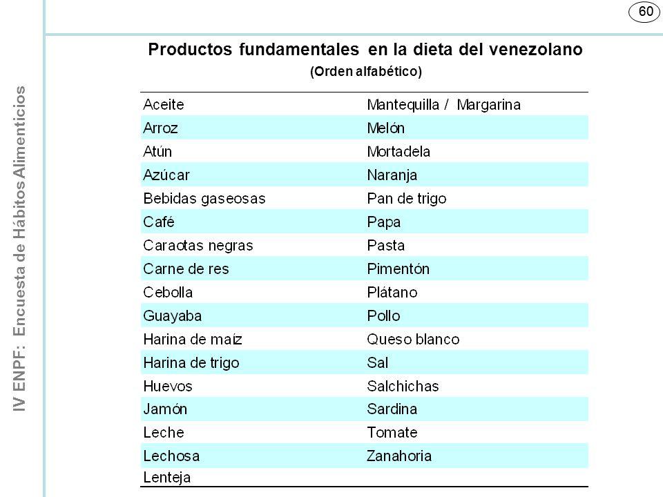 IV ENPF: Encuesta de Hábitos Alimenticios 60 Productos fundamentales en la dieta del venezolano (Orden alfabético)