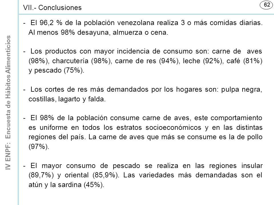 IV ENPF: Encuesta de Hábitos Alimenticios 62 VII.- Conclusiones - El 96,2 % de la población venezolana realiza 3 o más comidas diarias.