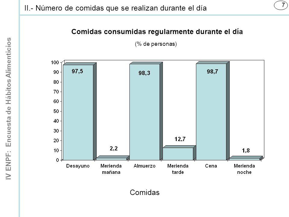IV ENPF: Encuesta de Hábitos Alimenticios 77 Comidas consumidas regularmente durante el día Comidas (% de personas) II.- Número de comidas que se realizan durante el día
