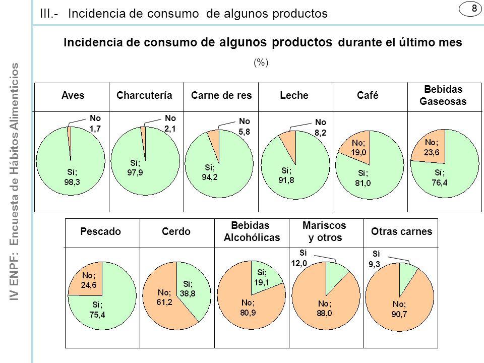 IV ENPF: Encuesta de Hábitos Alimenticios 88 Incidencia de consumo de algunos productos durante el último mes (%) Aves No 1,7 Charcutería No 2,1 No 5,8 Carne de res No 8,2 LecheCafé Bebidas Gaseosas PescadoCerdo Bebidas Alcohólicas Mariscos y otros Sí 12,0 Sí 9,3 Otras carnes III.-Incidencia de consumo de algunos productos