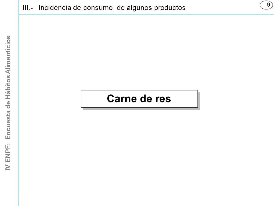 IV ENPF: Encuesta de Hábitos Alimenticios 999 Carne de res III.-Incidencia de consumo de algunos productos