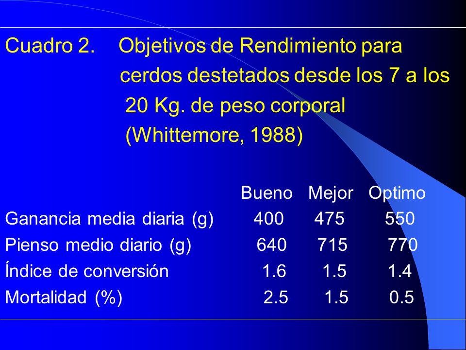 Cuadro 2. Objetivos de Rendimiento para cerdos destetados desde los 7 a los 20 Kg. de peso corporal (Whittemore, 1988) Bueno Mejor Optimo Ganancia med