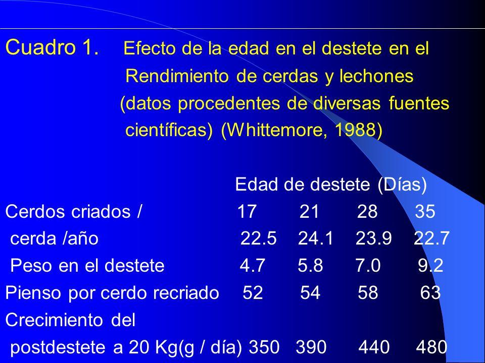 Cuadro 1. Efecto de la edad en el destete en el Rendimiento de cerdas y lechones (datos procedentes de diversas fuentes científicas) (Whittemore, 1988
