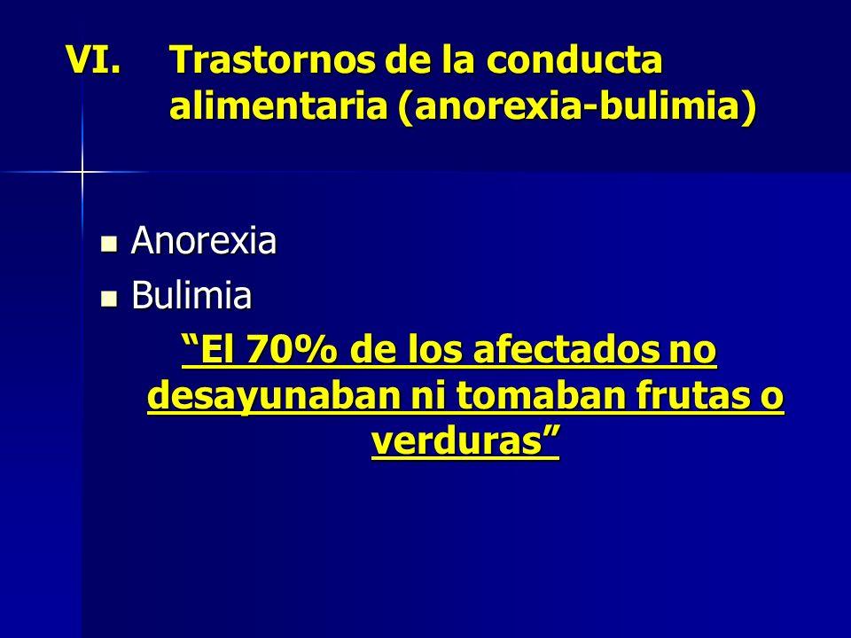 Anorexia Anorexia Bulimia Bulimia El 70% de los afectados no desayunaban ni tomaban frutas o verduras