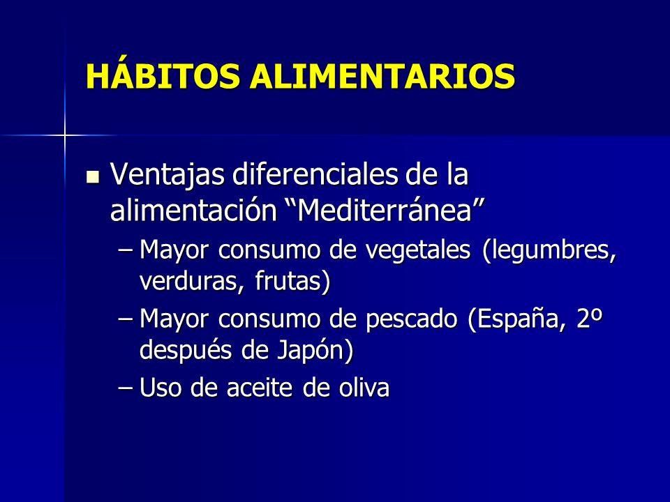 HÁBITOS ALIMENTARIOS Ventajas diferenciales de la alimentación Mediterránea Ventajas diferenciales de la alimentación Mediterránea –Mayor consumo de vegetales (legumbres, verduras, frutas) –Mayor consumo de pescado (España, 2º después de Japón) –Uso de aceite de oliva