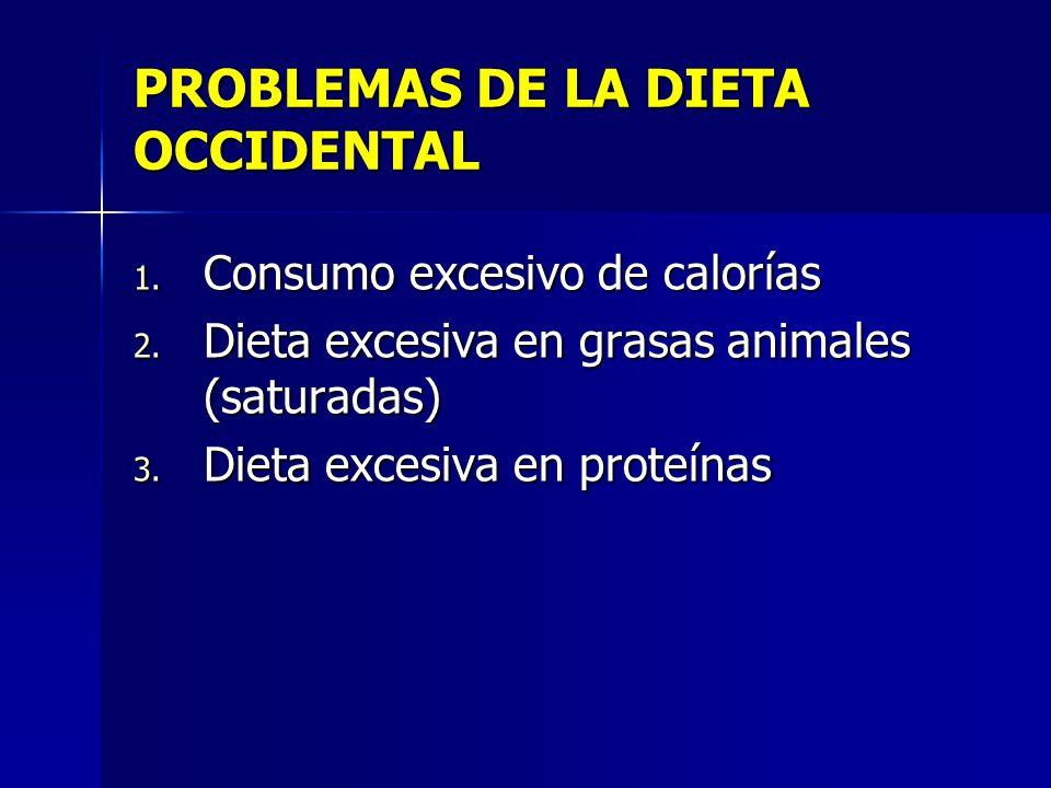 PROBLEMAS DE LA DIETA OCCIDENTAL 1. Consumo excesivo de calorías 2. Dieta excesiva en grasas animales (saturadas) 3. Dieta excesiva en proteínas