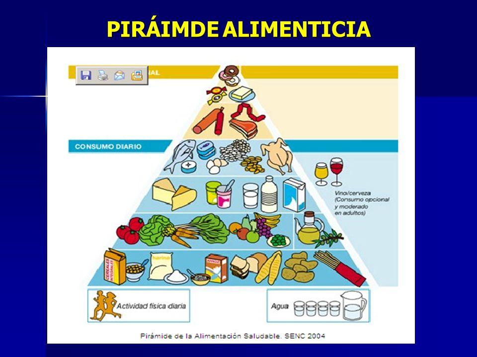 PIRÁIMDEALIMENTICIA PIRÁIMDE ALIMENTICIA