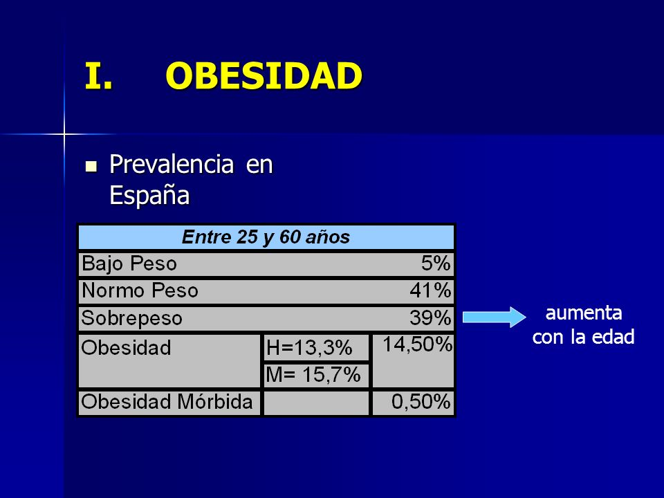 I.OBESIDAD Prevalencia en España Prevalencia en España aumenta con la edad