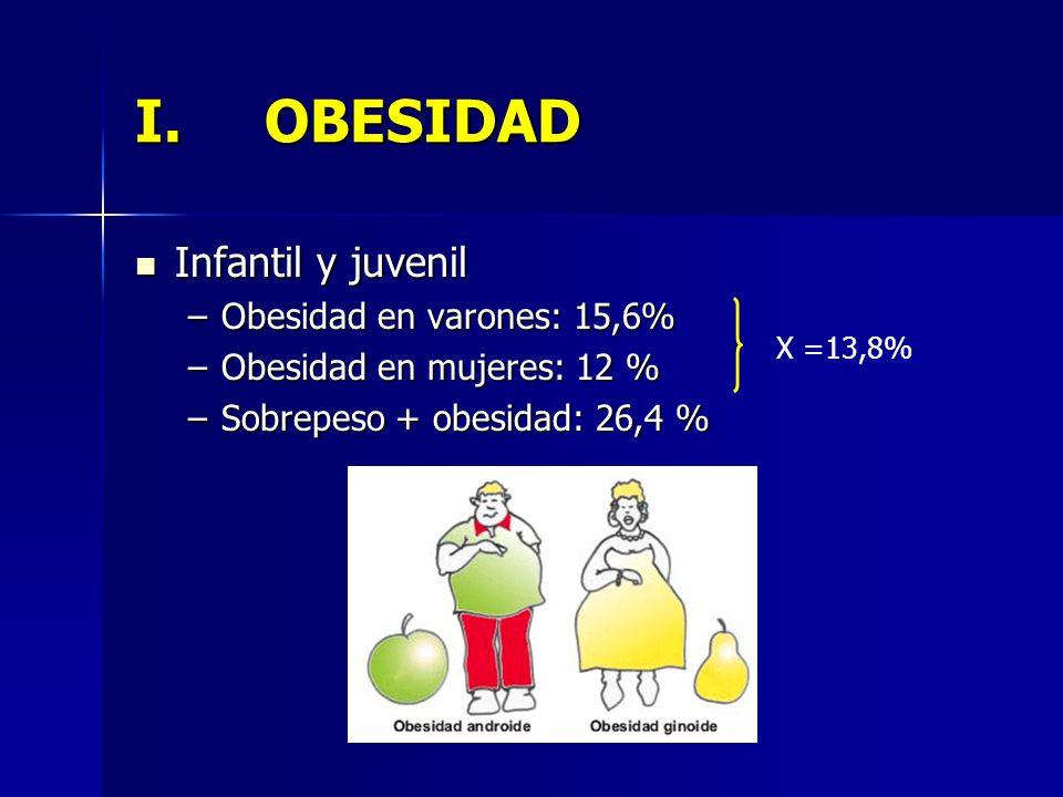 I.OBESIDAD Infantil y juvenil Infantil y juvenil –Obesidad en varones: 15,6% –Obesidad en mujeres: 12 % –Sobrepeso + obesidad: 26,4 % X =13,8%