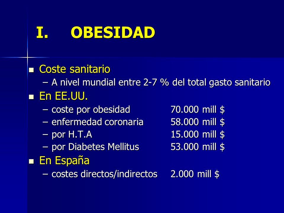 I.OBESIDAD Coste sanitario Coste sanitario –A nivel mundial entre 2-7 % del total gasto sanitario En EE.UU. En EE.UU. –coste por obesidad70.000 mill $