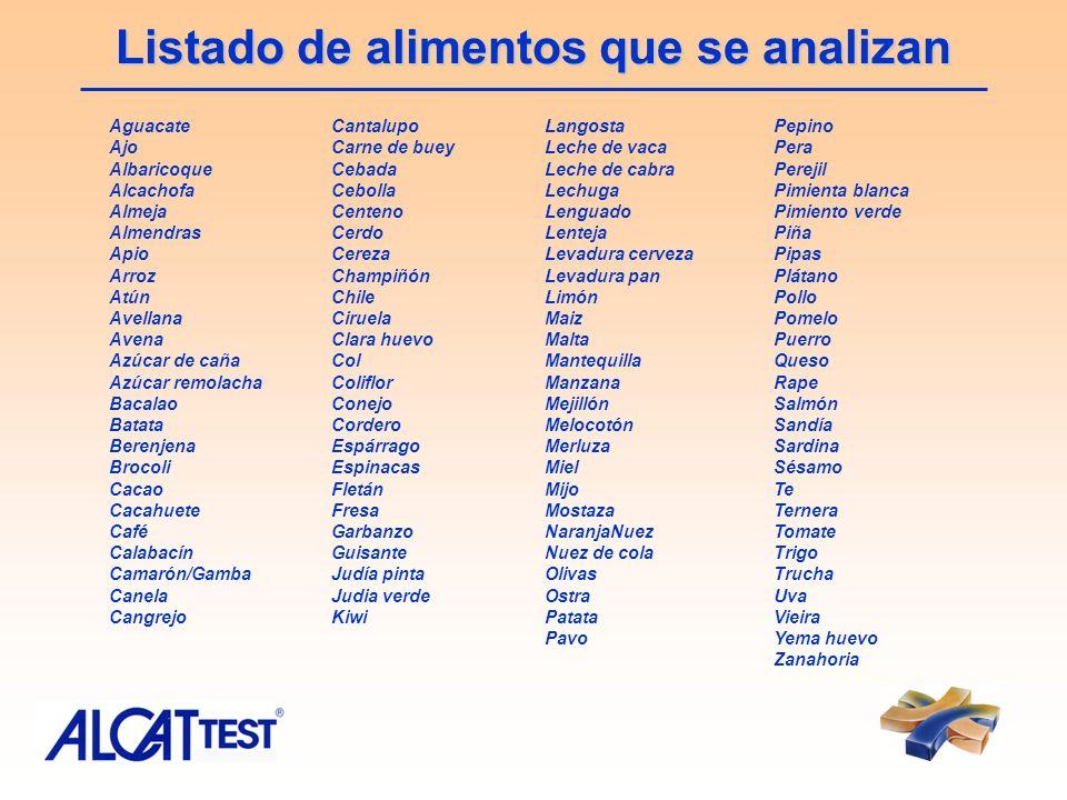 Listado de alimentos que se analizan Aguacate Ajo Albaricoque Alcachofa Almeja Almendras Apio Arroz Atún Avellana Avena Azúcar de caña Azúcar remolach