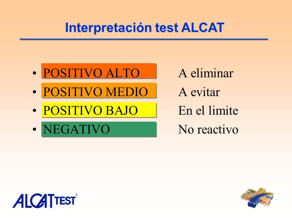 POSITIVO ALTOA eliminar POSITIVO MEDIOA evitar POSITIVO BAJOEn el limite NEGATIVONo reactivo Interpretación test ALCAT