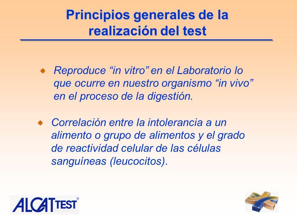 Principios generales de la realización del test Reproduce in vitro en el Laboratorio lo que ocurre en nuestro organismo in vivo en el proceso de la di