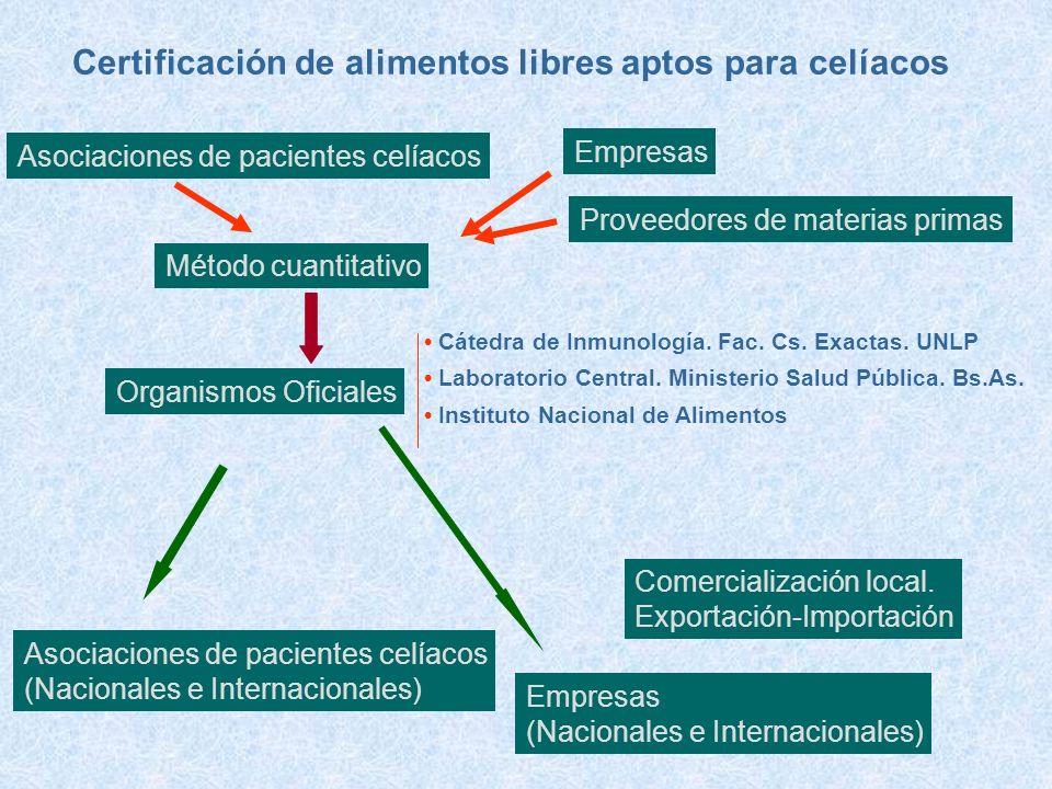 Método cuantitativo Organismos Oficiales Certificación de alimentos libres aptos para celíacos Asociaciones de pacientes celíacos Empresas Proveedores