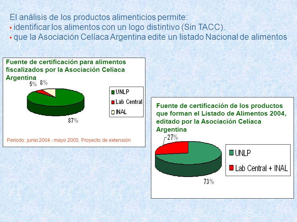 Fuente de certificación de los productos que forman el Listado de Alimentos 2004, editado por la Asociación Celíaca Argentina Fuente de certificación