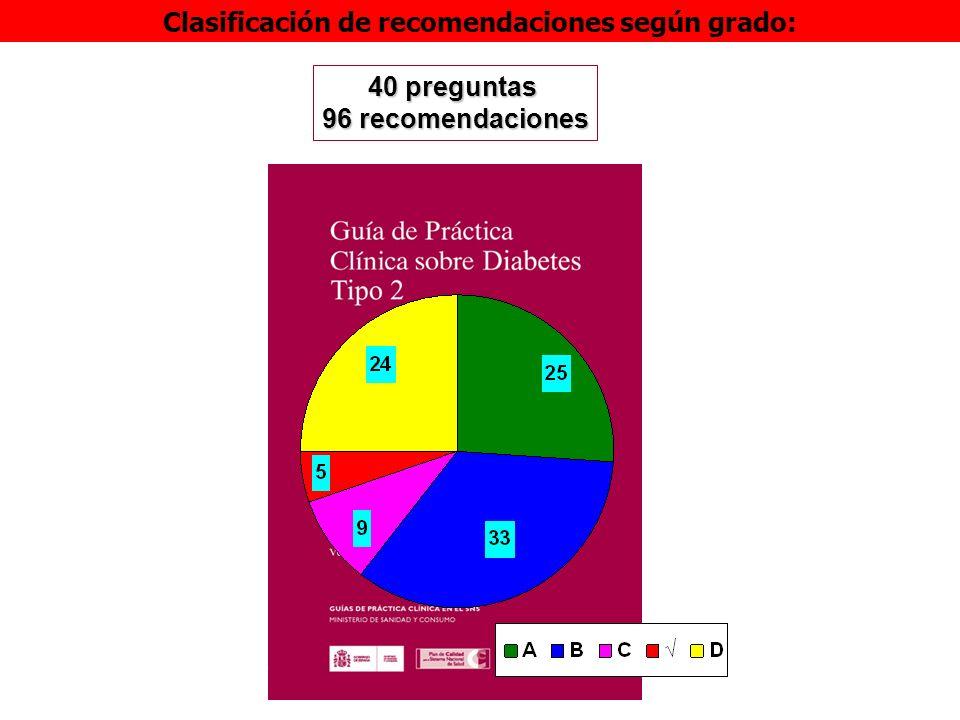 40 preguntas 96 recomendaciones Clasificación de recomendaciones según grado: