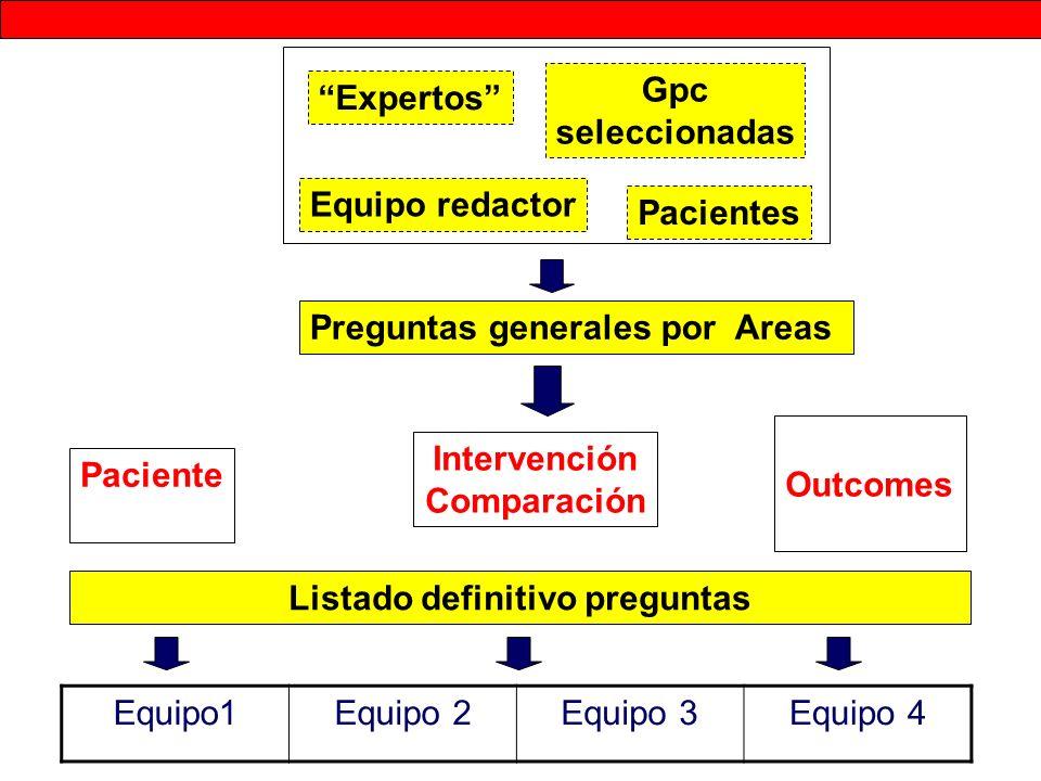 Preguntas generales por Areas Listado definitivo preguntas Gpc seleccionadas Equipo redactor Expertos Pacientes Paciente Intervención Comparación Outc