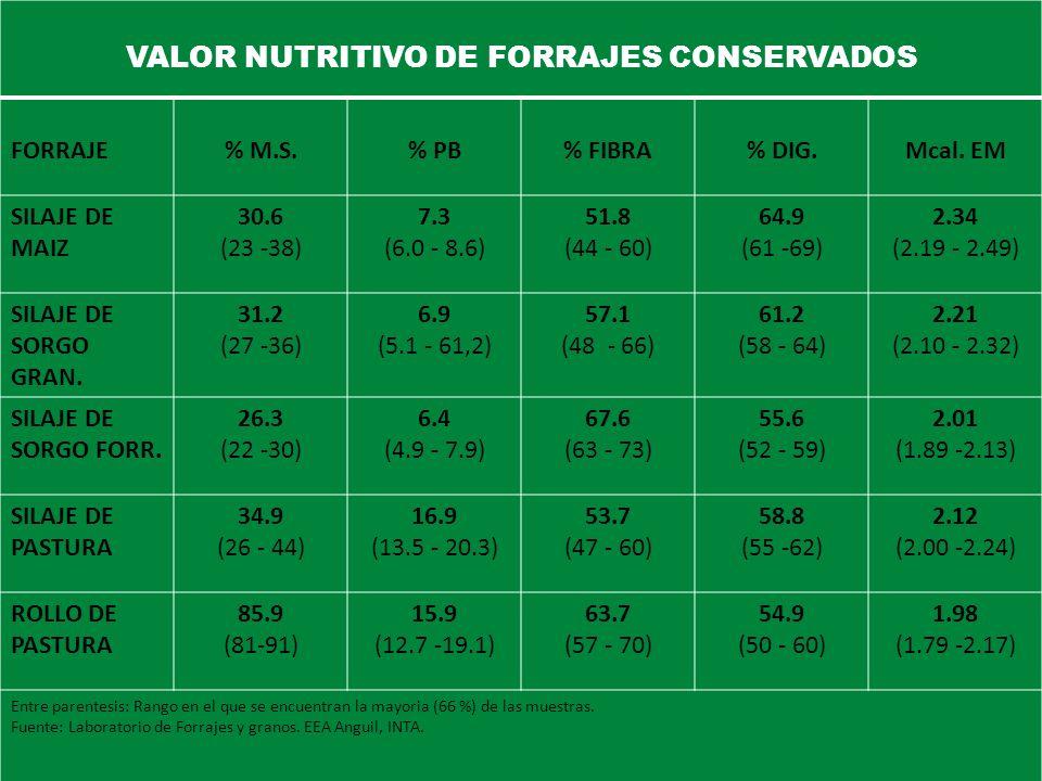 VALOR NUTRITIVO DE FORRAJES CONSERVADOS FORRAJE% M.S.% PB% FIBRA% DIG.Mcal. EM SILAJE DE MAIZ 30.6 (23 -38) 7.3 (6.0 - 8.6) 51.8 (44 - 60) 64.9 (61 -6