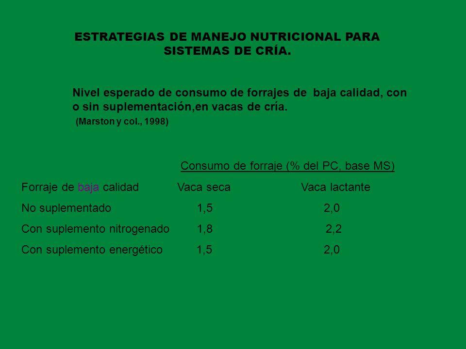 ESTRATEGIAS DE MANEJO NUTRICIONAL PARA SISTEMAS DE CRÍA. Nivel esperado de consumo de forrajes de baja calidad, con o sin suplementación,en vacas de c