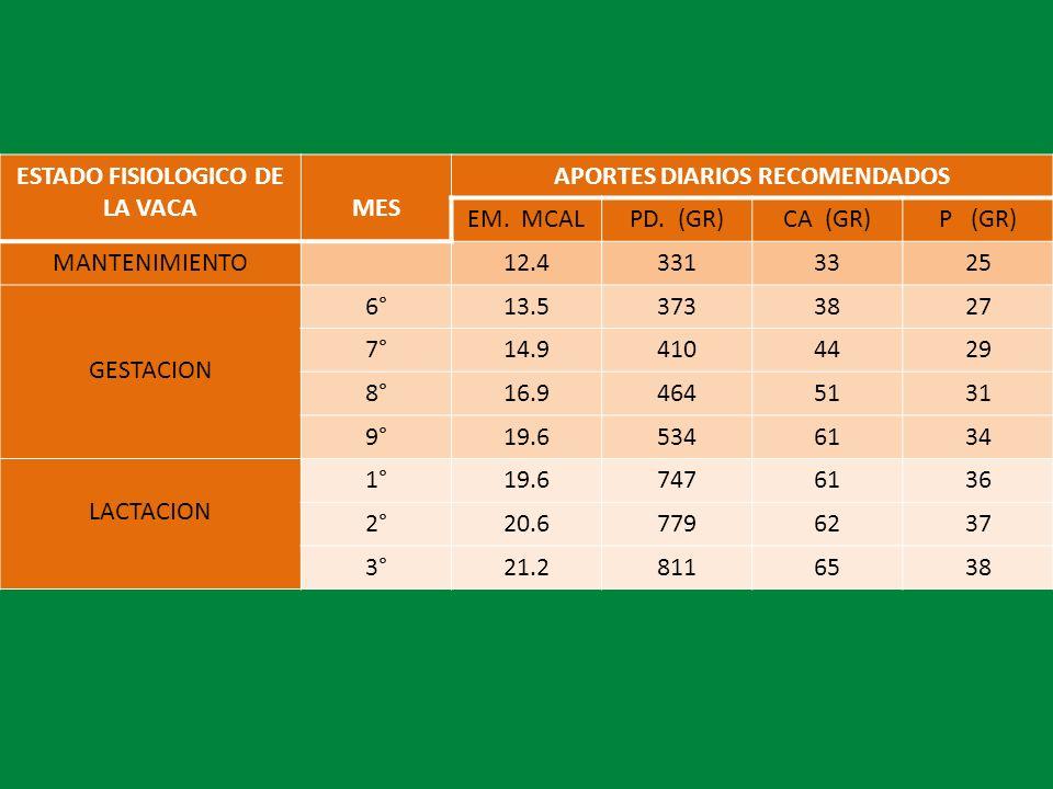 ESTADO FISIOLOGICO DE LA VACAMES APORTES DIARIOS RECOMENDADOS EM. MCALPD. (GR)CA (GR)P (GR) MANTENIMIENTO12.43313325 GESTACION 6°13.53733827 7°14.9410