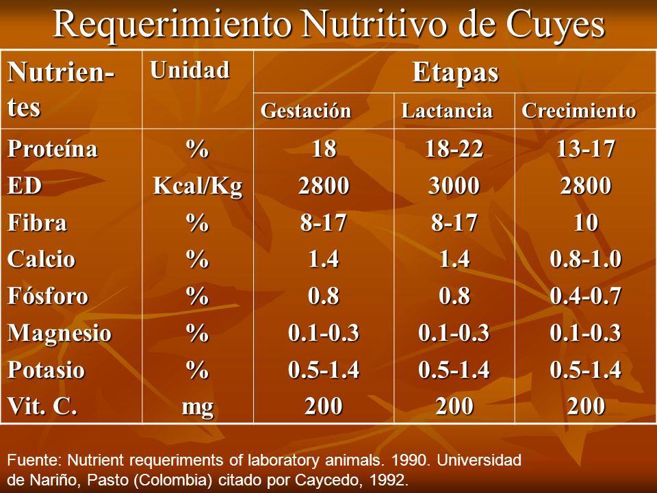 Requerimiento Nutritivo de Cuyes Nutrien- tes UnidadEtapas GestaciónLactanciaCrecimiento ProteínaEDFibraCalcioFósforoMagnesioPotasio Vit. C. %Kcal/Kg%