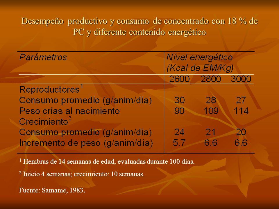 Desempeño productivo y consumo de concentrado con 18 % de PC y diferente contenido energético 1 Hembras de 14 semanas de edad, evaluadas durante 100 d