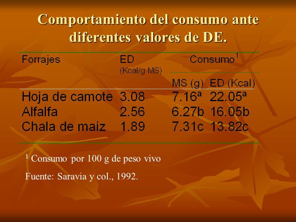 Comportamiento del consumo ante diferentes valores de DE. 1 Consumo por 100 g de peso vivo Fuente: Saravia y col., 1992.